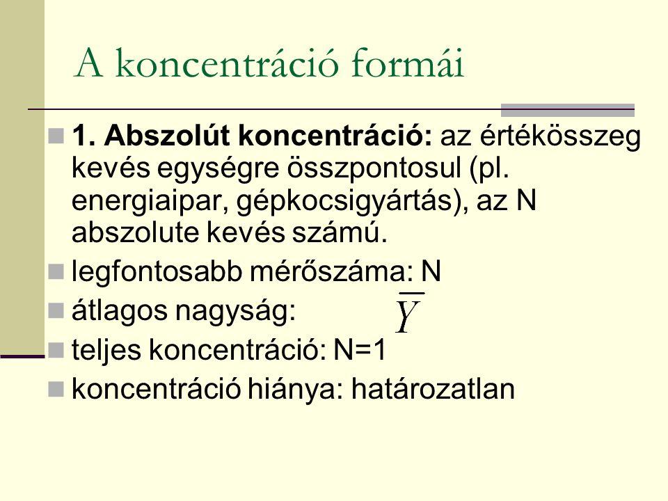 A koncentráció formái 1. Abszolút koncentráció: az értékösszeg kevés egységre összpontosul (pl. energiaipar, gépkocsigyártás), az N abszolute kevés sz