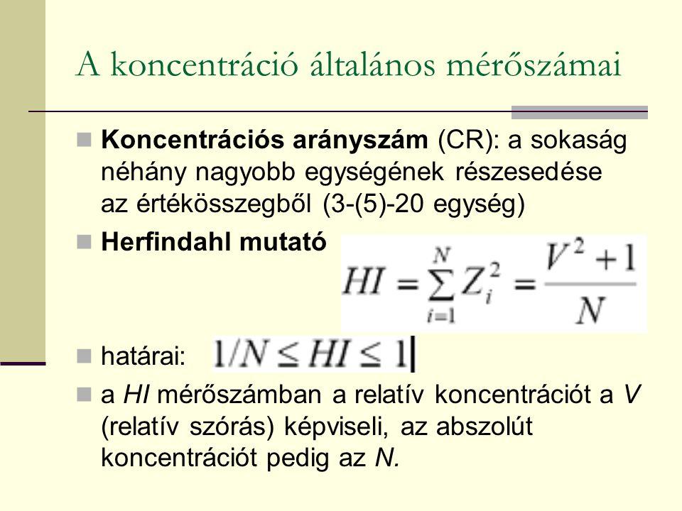 A koncentráció általános mérőszámai Koncentrációs arányszám (CR): a sokaság néhány nagyobb egységének részesedése az értékösszegből (3-(5)-20 egység)