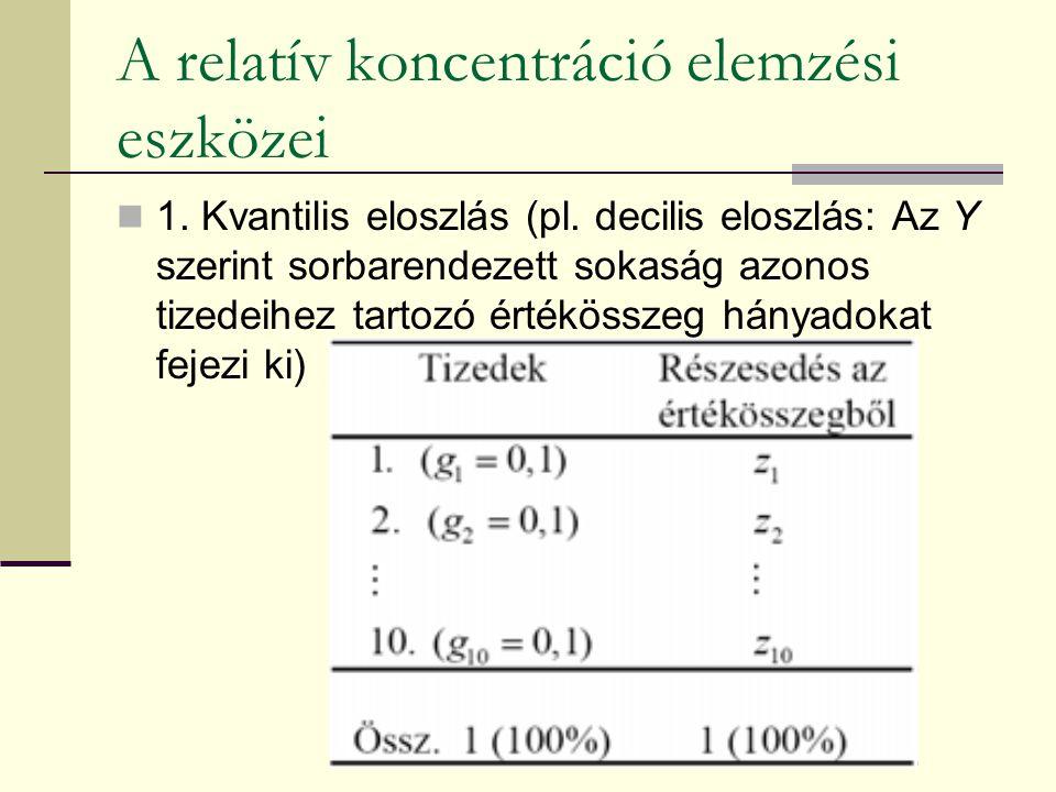 A relatív koncentráció elemzési eszközei 1. Kvantilis eloszlás (pl. decilis eloszlás: Az Y szerint sorbarendezett sokaság azonos tizedeihez tartozó ér