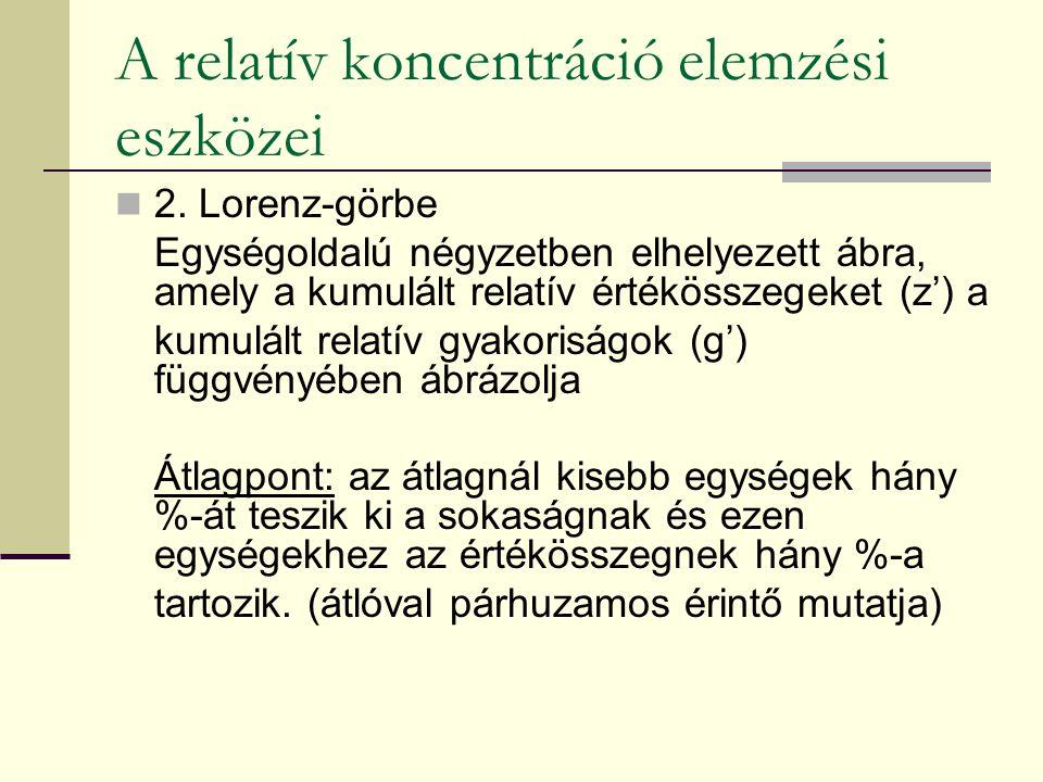 A relatív koncentráció elemzési eszközei 2. Lorenz-görbe Egységoldalú négyzetben elhelyezett ábra, amely a kumulált relatív értékösszegeket (z') a kum
