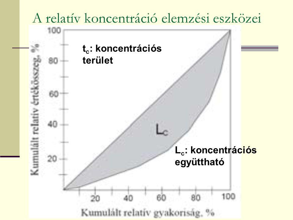 A relatív koncentráció elemzési eszközei t c : koncentrációs terület L c : koncentrációs együttható