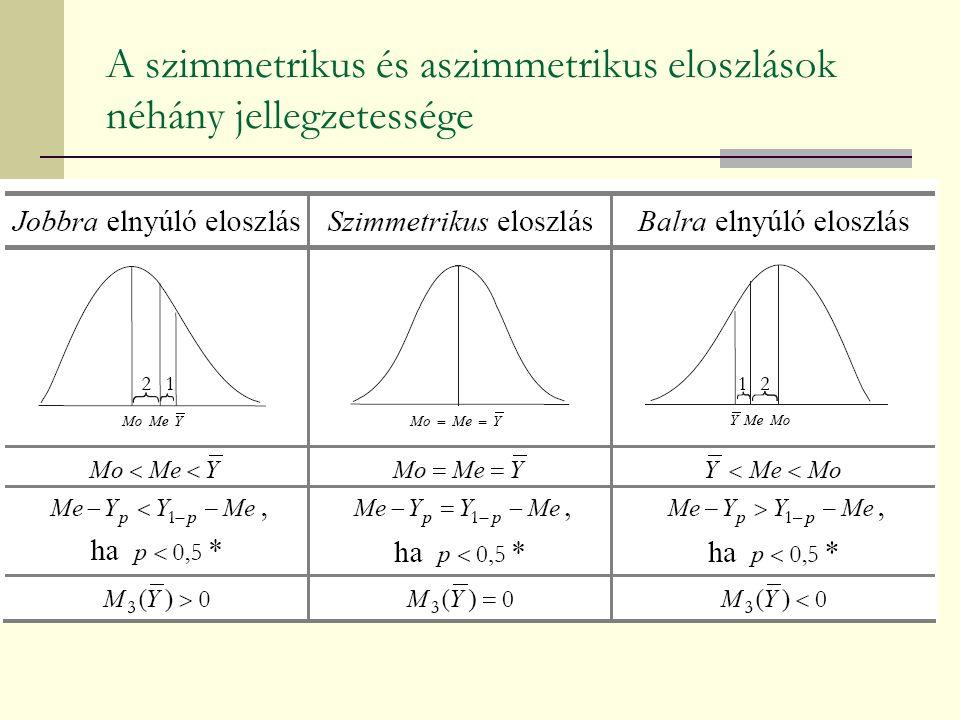 A szimmetrikus és aszimmetrikus eloszlások néhány jellegzetessége