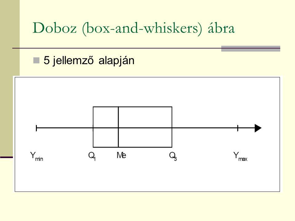 Doboz (box-and-whiskers) ábra 5 jellemző alapján