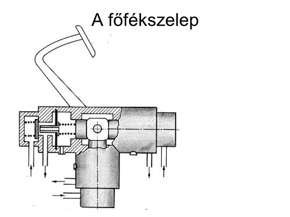 A fékhenger A fékhenger és a fékkulcs kapcsolata és jelképes ábrázolása.