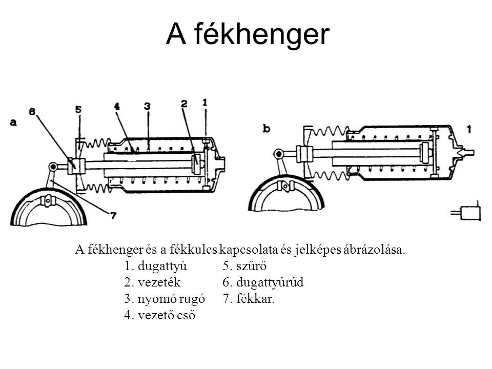 A fékhenger