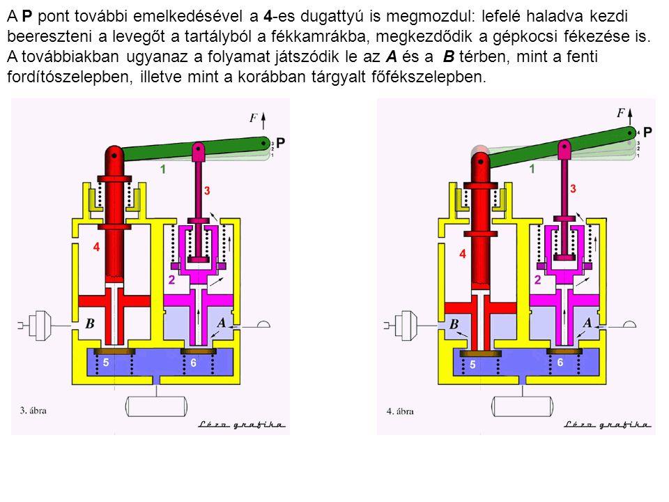 A P pont további emelkedésével a 4-es dugattyú is megmozdul: lefelé haladva kezdi beereszteni a levegőt a tartályból a fékkamrákba, megkezdődik a gépk