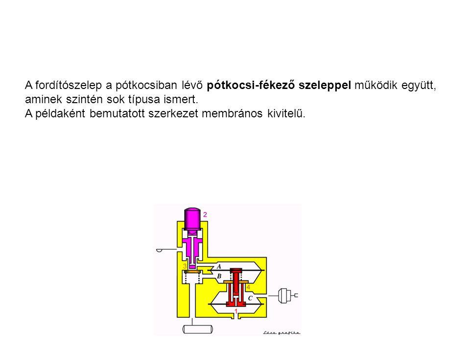 A fordítószelep a pótkocsiban lévő pótkocsi-fékező szeleppel működik együtt, aminek szintén sok típusa ismert. A példaként bemutatott szerkezet membrá