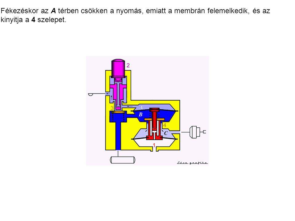 Fékezéskor az A térben csökken a nyomás, emiatt a membrán felemelkedik, és az kinyitja a 4 szelepet.