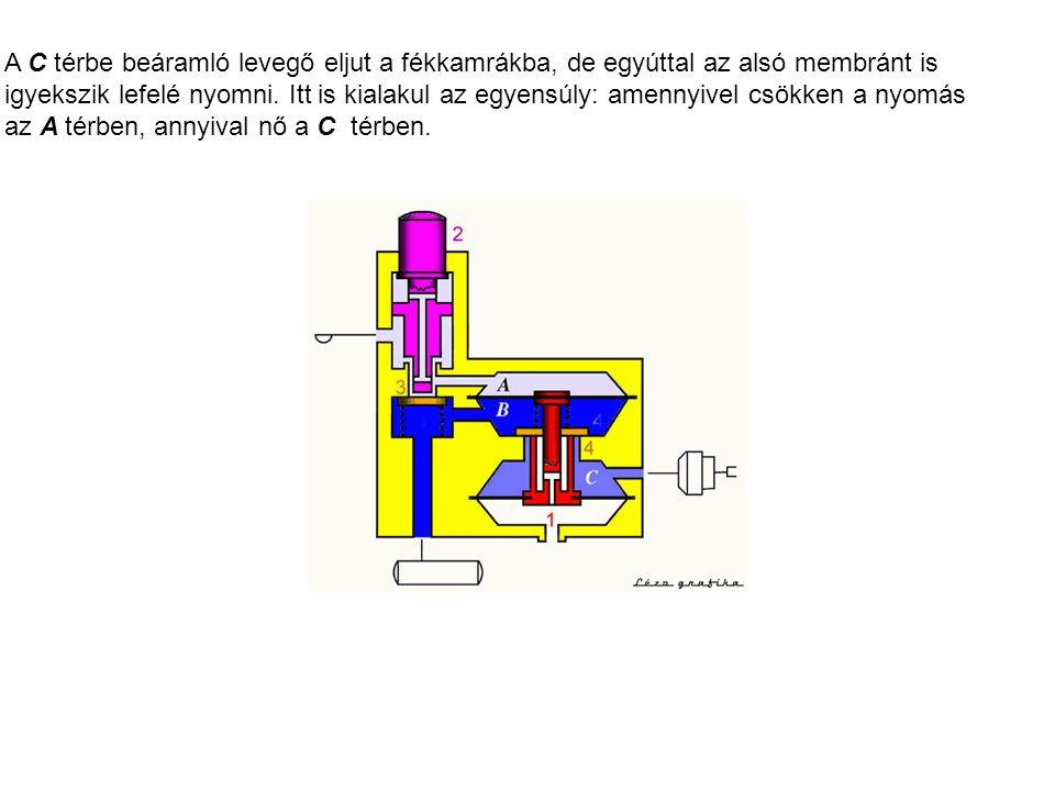 A C térbe beáramló levegő eljut a fékkamrákba, de egyúttal az alsó membránt is igyekszik lefelé nyomni. Itt is kialakul az egyensúly: amennyivel csökk