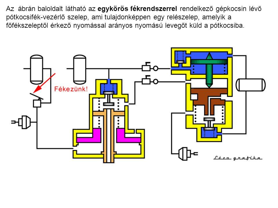Az ábrán baloldalt látható az egykörös fékrendszerrel rendelkező gépkocsin lévő pótkocsifék-vezérlő szelep, ami tulajdonképpen egy relészelep, amelyik