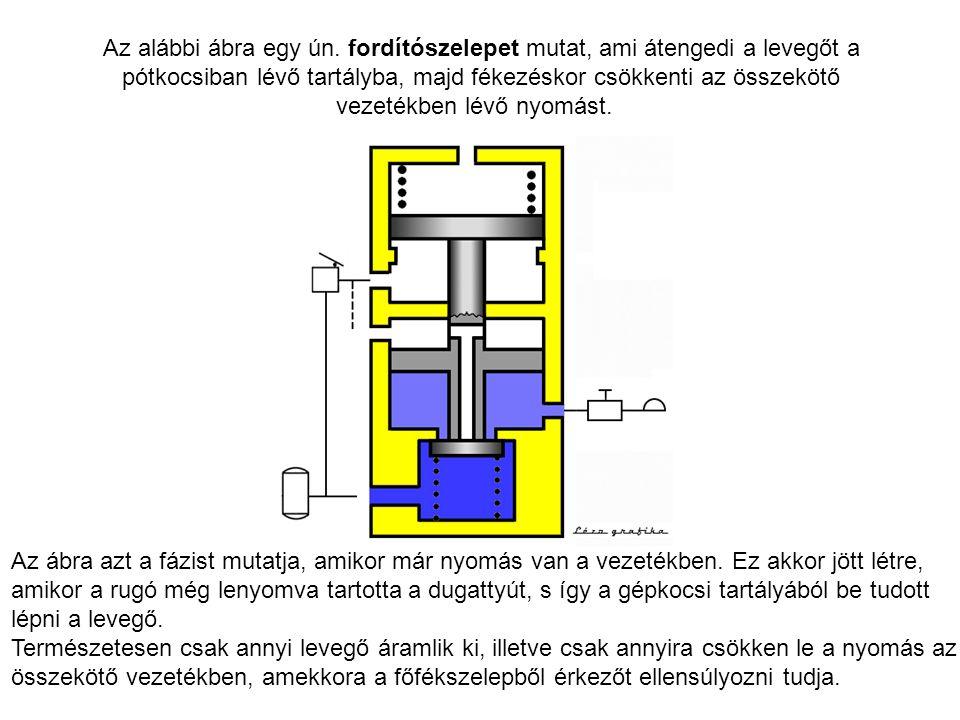 Az alábbi ábra egy ún. fordítószelepet mutat, ami átengedi a levegőt a pótkocsiban lévő tartályba, majd fékezéskor csökkenti az összekötő vezetékben l