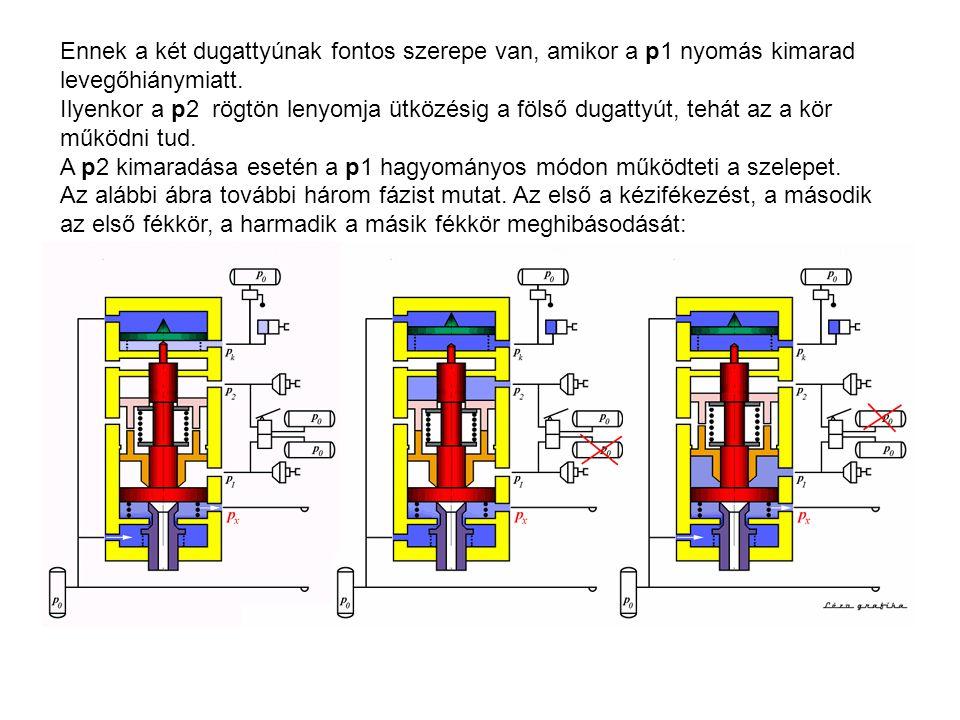 Ennek a két dugattyúnak fontos szerepe van, amikor a p1 nyomás kimarad levegőhiánymiatt. Ilyenkor a p2 rögtön lenyomja ütközésig a fölső dugattyút, te