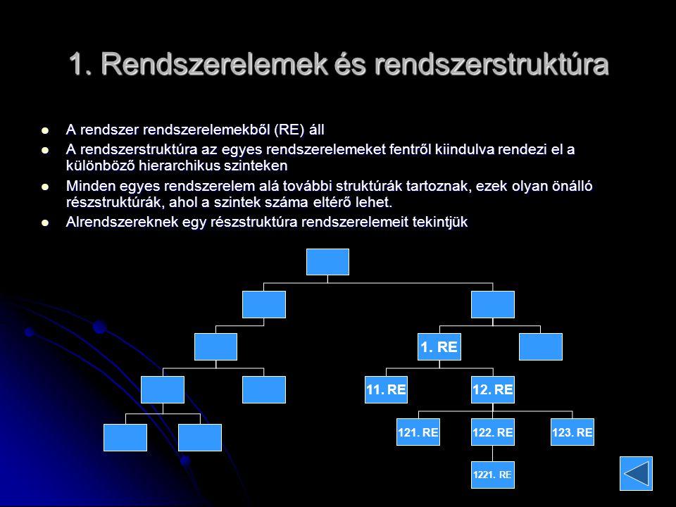 1. Rendszerelemek és rendszerstruktúra A rendszer rendszerelemekből (RE) áll A rendszer rendszerelemekből (RE) áll A rendszerstruktúra az egyes rendsz