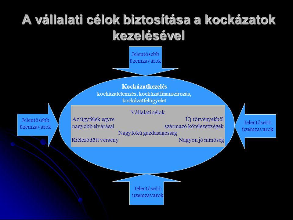A kockázatkezelés feladatainak három területe 1.