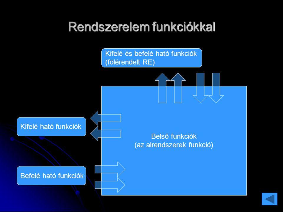 Rendszerelem funkciókkal Belső funkciók (az alrendszerek funkció) Kifelé és befelé ható funkciók (fölérendelt RE) Kifelé ható funkciók Befelé ható fun