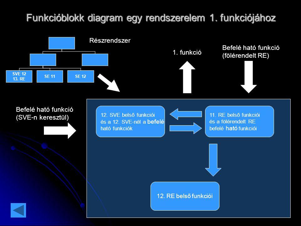 Funkcióblokk diagram egy rendszerelem 1. funkciójához SE 12SE 11 SVE 12 13. RE Részrendszer 12. SVE belső funkciói és a 12. SVE-nél a befelé ható funk