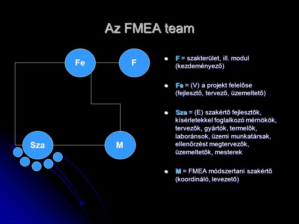 Az FMEA team F = szakterület, ill. modul (kezdeményező) F = szakterület, ill. modul (kezdeményező) Fe = (V) a projekt felelőse (fejlesztő, tervező, üz