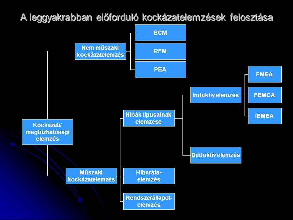 AZ FMEA 5 lépése 1.Rendszerelemek és rendszerstruktúra 2.