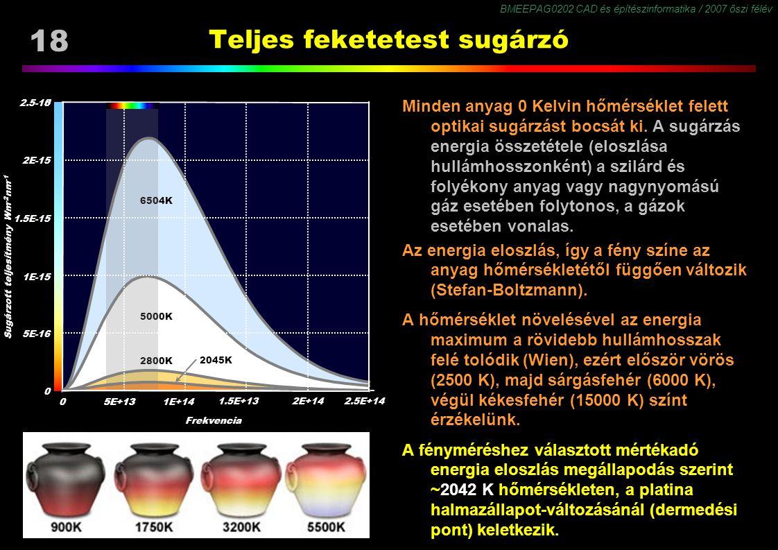 BMEEPAG0202 CAD és építészinformatika / 2007 őszi félév 18 Teljes feketetest sugárzó Minden anyag 0 Kelvin hőmérséklet felett optikai sugárzást bocsát