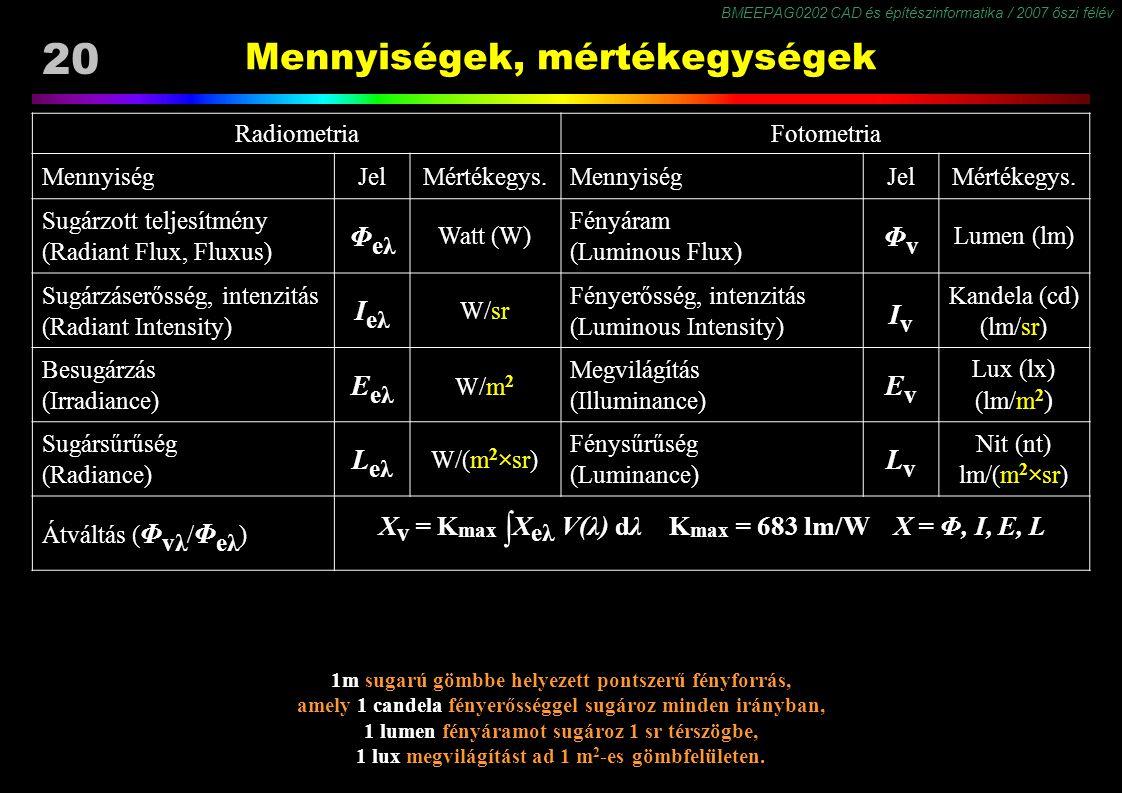 BMEEPAG0202 CAD és építészinformatika / 2007 őszi félév 20 Mennyiségek, mértékegységek RadiometriaFotometria MennyiségJelMértékegys.MennyiségJelMérték