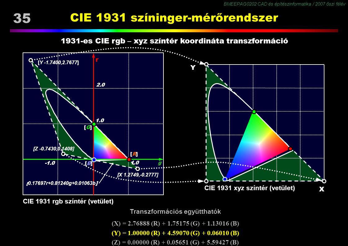 BMEEPAG0202 CAD és építészinformatika / 2007 őszi félév 35 Transzformációs együtthatók (X) = 2.76888 (R) + 1.75175 (G) + 1.13016 (B) (Y) = 1.00000 (R)