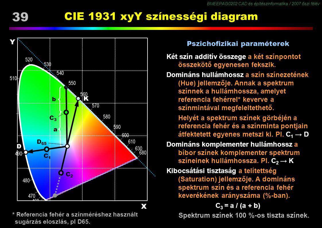 BMEEPAG0202 CAD és építészinformatika / 2007 őszi félév 39 CIE 1931 xyY színességi diagram * Referencia fehér a színméréshez használt sugárzás eloszlá