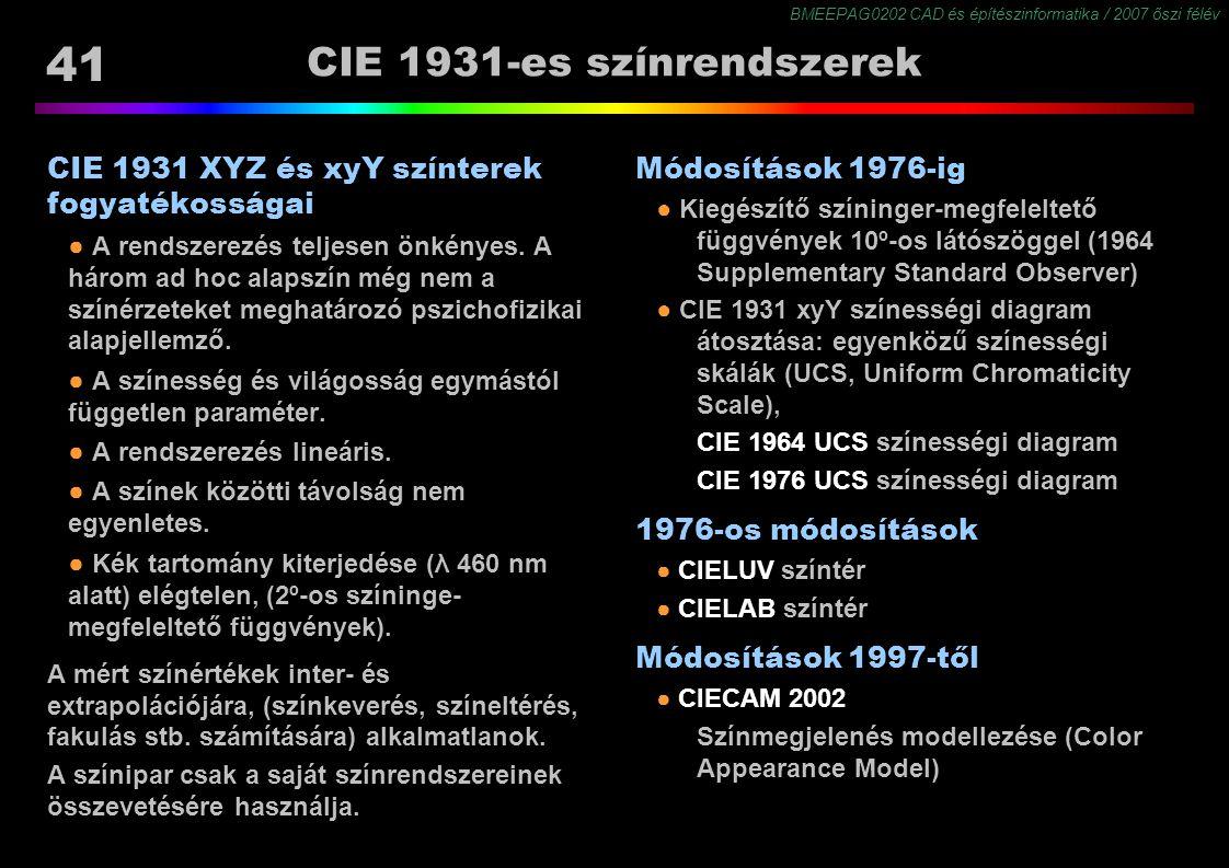 BMEEPAG0202 CAD és építészinformatika / 2007 őszi félév 41 CIE 1931-es színrendszerek CIE 1931 XYZ és xyY színterek fogyatékosságai ● A rendszerezés t
