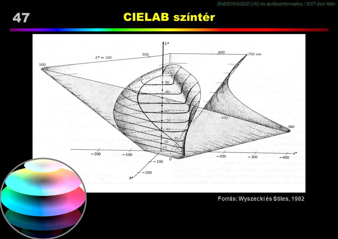 BMEEPAG0202 CAD és építészinformatika / 2007 őszi félév 47 CIELAB színtér Forrás: Wyszecki és Stiles, 1982