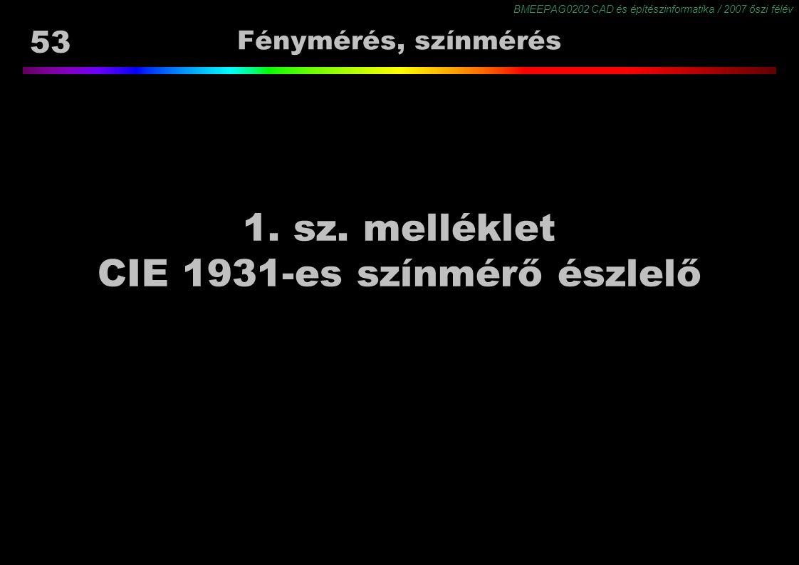 BMEEPAG0202 CAD és építészinformatika / 2007 őszi félév 53 Fénymérés, színmérés 1. sz. melléklet CIE 1931-es színmérő észlelő
