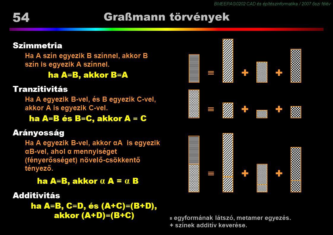 BMEEPAG0202 CAD és építészinformatika / 2007 őszi félév 54 Graßmann törvények Szimmetria Ha A szín egyezik B színnel, akkor B szín is egyezik A színne