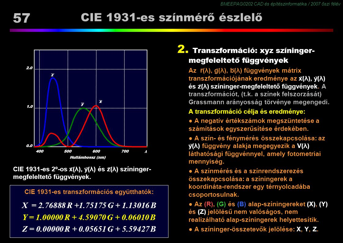 BMEEPAG0202 CAD és építészinformatika / 2007 őszi félév 57 CIE 1931-es színmérő észlelő CIE 1931-es 2º-os x ̅ (λ), y ̅ (λ) és z ̅ (λ) színinger- megfe
