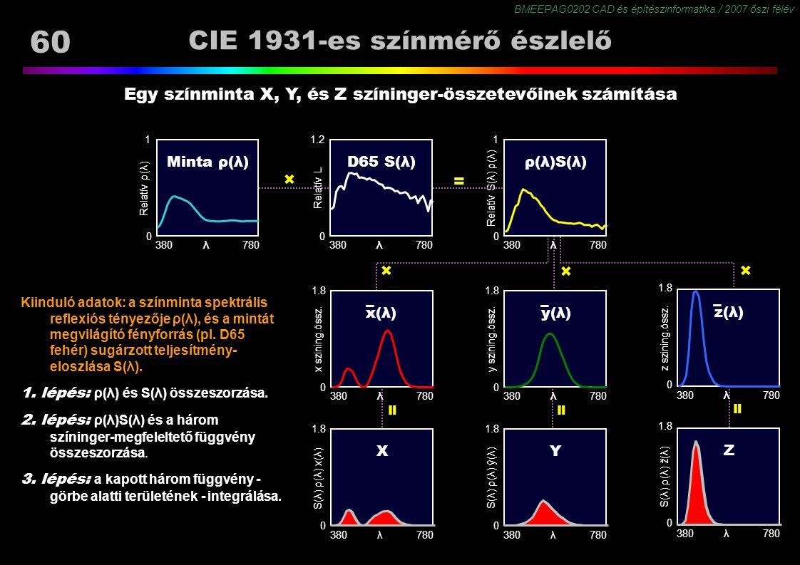 BMEEPAG0202 CAD és építészinformatika / 2007 őszi félév 60 Kiinduló adatok: a színminta spektrális reflexiós tényezője ρ(λ), és a mintát megvilágító f