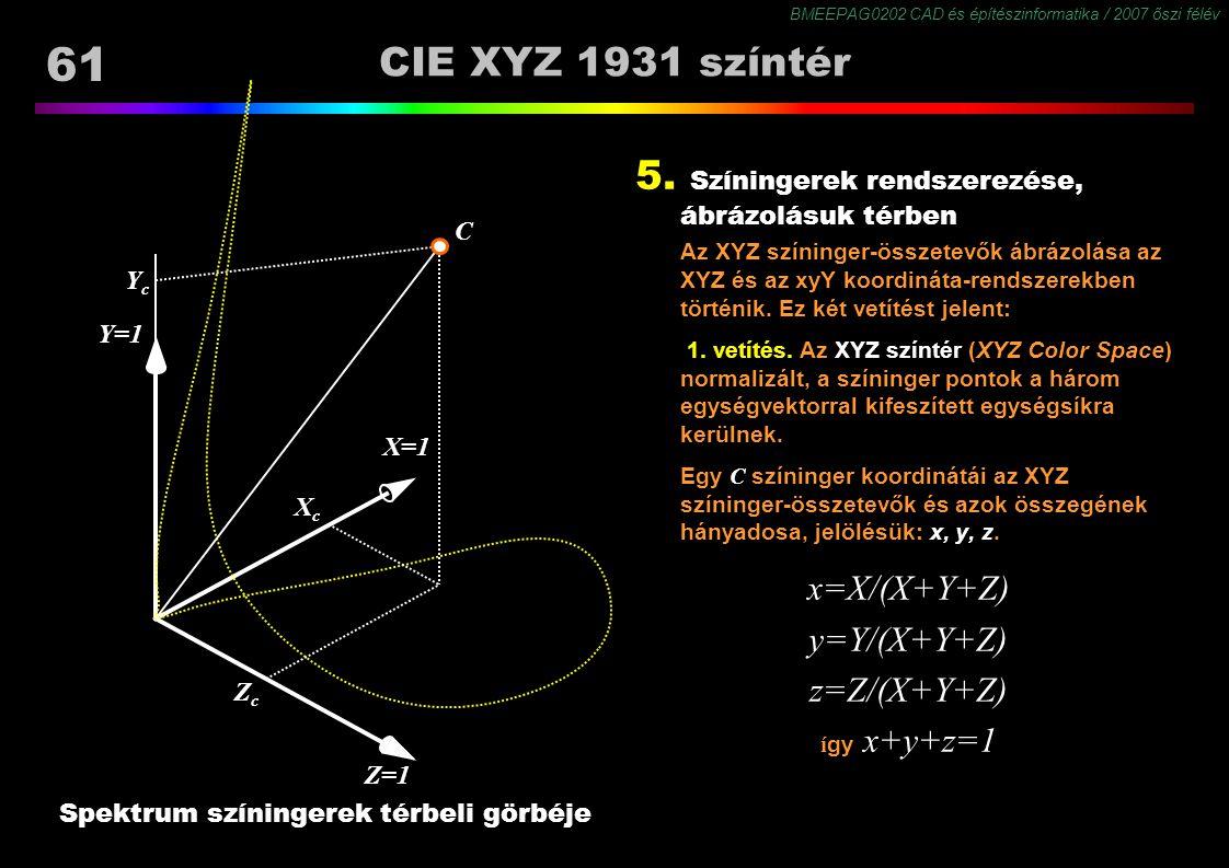 BMEEPAG0202 CAD és építészinformatika / 2007 őszi félév 61 CIE XYZ 1931 színtér Spektrum színingerek térbeli görbéje 5. Színingerek rendszerezése, ábr