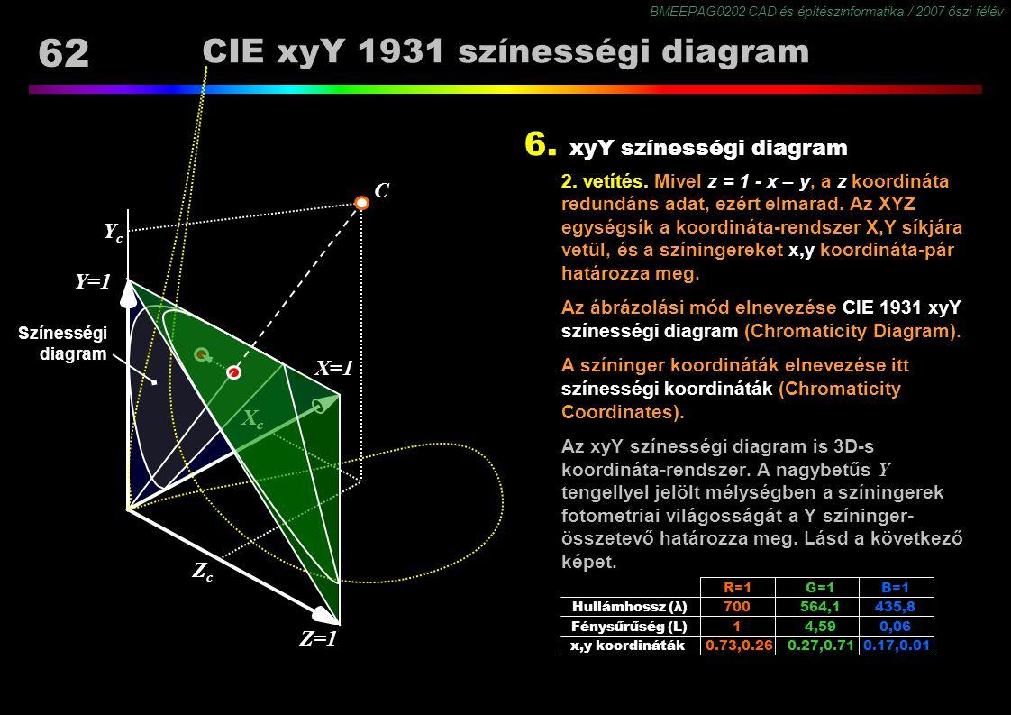 BMEEPAG0202 CAD és építészinformatika / 2007 őszi félév 62 Színességi diagram CIE xyY 1931 színességi diagram 6. xyY színességi diagram 2. vetítés. Mi