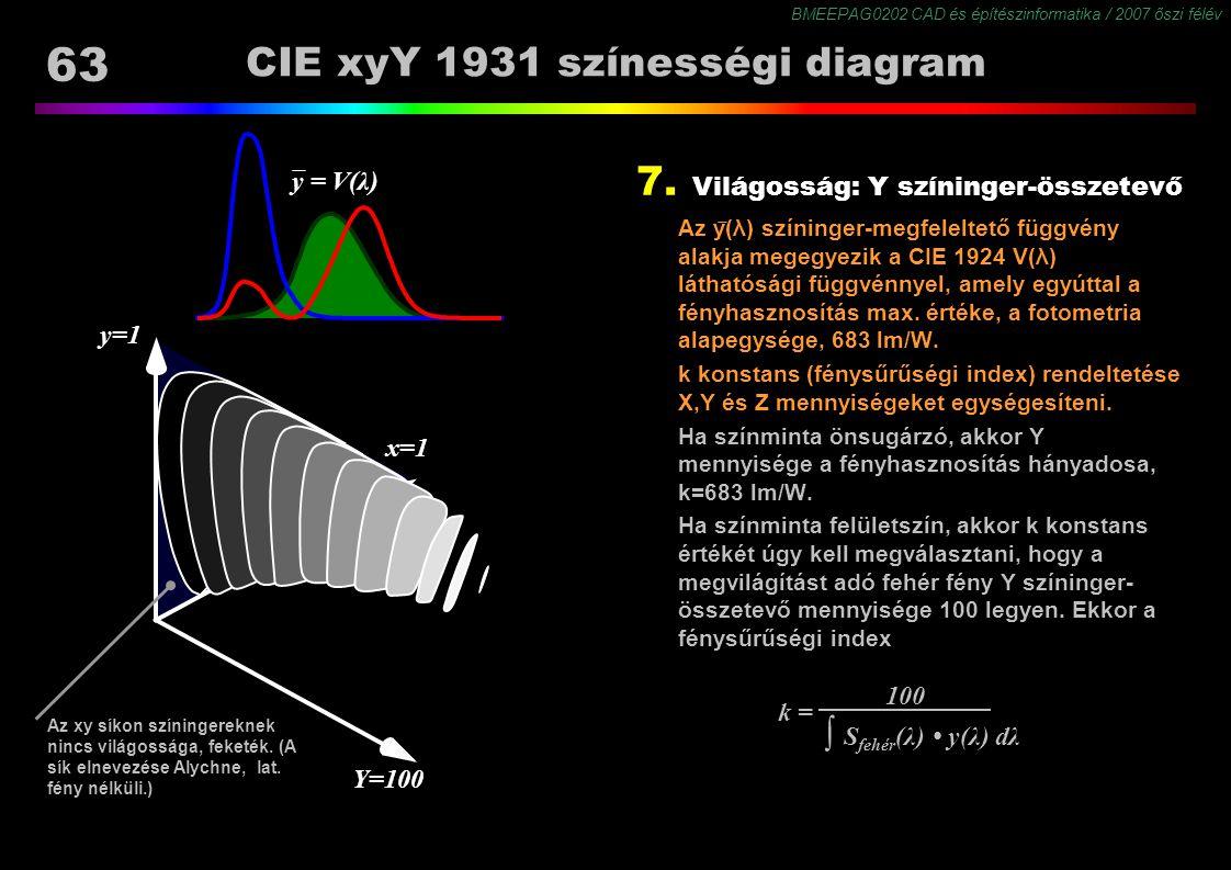 BMEEPAG0202 CAD és építészinformatika / 2007 őszi félév 63 CIE xyY 1931 színességi diagram Az xy síkon színingereknek nincs világossága, feketék. (A s