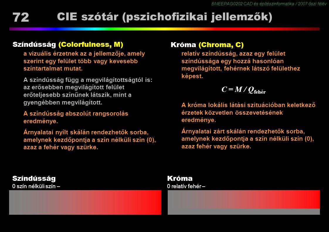 BMEEPAG0202 CAD és építészinformatika / 2007 őszi félév 72 CIE szótár (pszichofizikai jellemzők) Színdússág (Colorfulness, M) a vizuális érzetnek az a