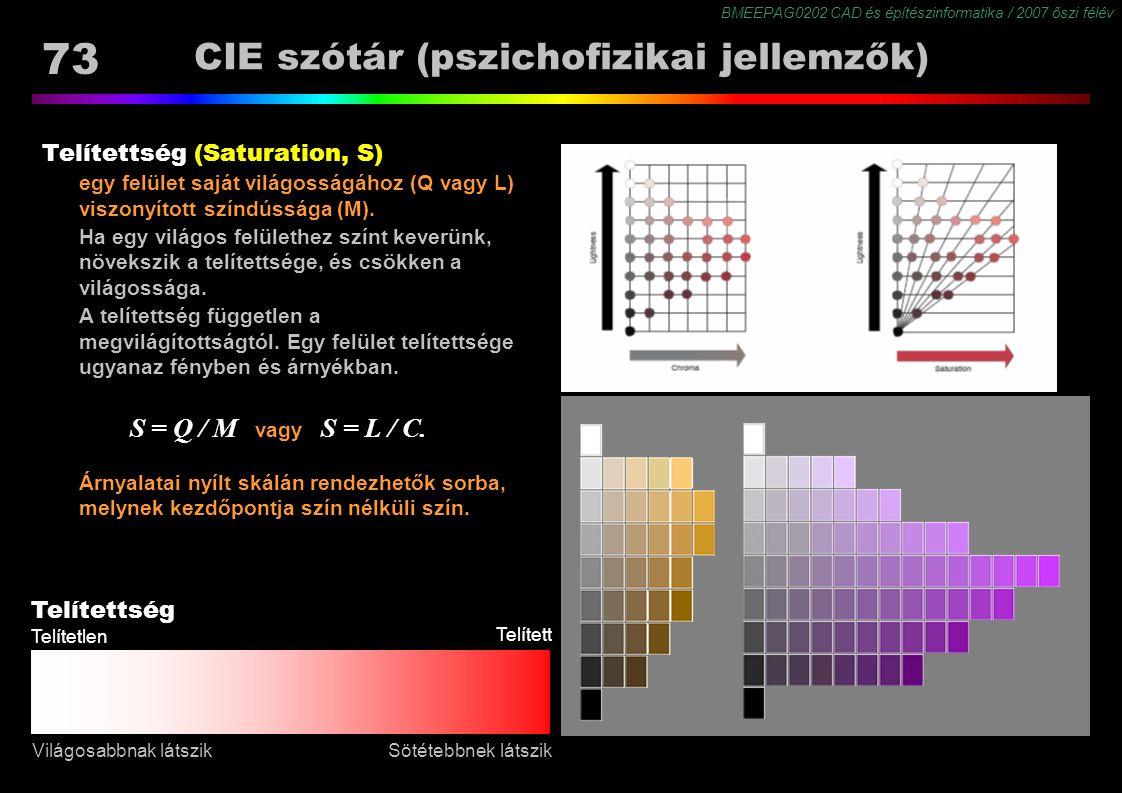 BMEEPAG0202 CAD és építészinformatika / 2007 őszi félév 73 CIE szótár (pszichofizikai jellemzők) Telítettség (Saturation, S) egy felület saját világos