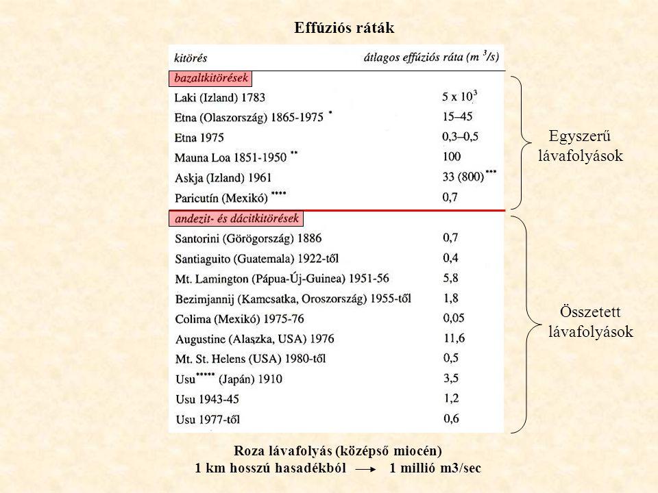 Roza lávafolyás (középső miocén) 1 km hosszú hasadékból 1 millió m3/sec Effúziós ráták Egyszerű lávafolyások Összetett lávafolyások