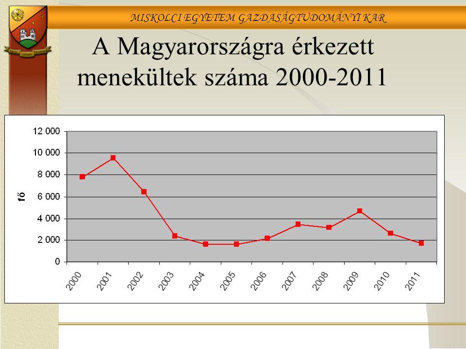 MISKOLCI EGYETEM GAZDASÁGTUDOMÁNYI KAR A Magyarországra érkezett menekültek száma 2000-2011