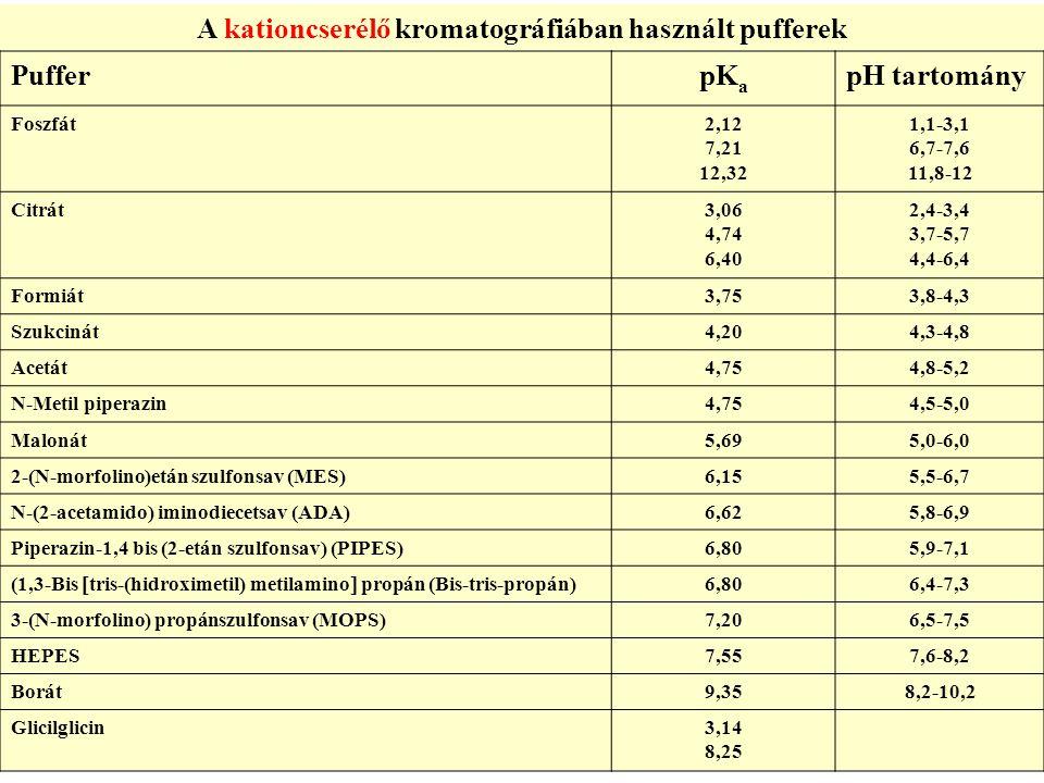 PufferpK a pH tartomány Foszfát2,12 7,21 12,32 1,1-3,1 6,7-7,6 11,8-12 Citrát3,06 4,74 6,40 2,4-3,4 3,7-5,7 4,4-6,4 Formiát3,753,8-4,3 Szukcinát4,204,