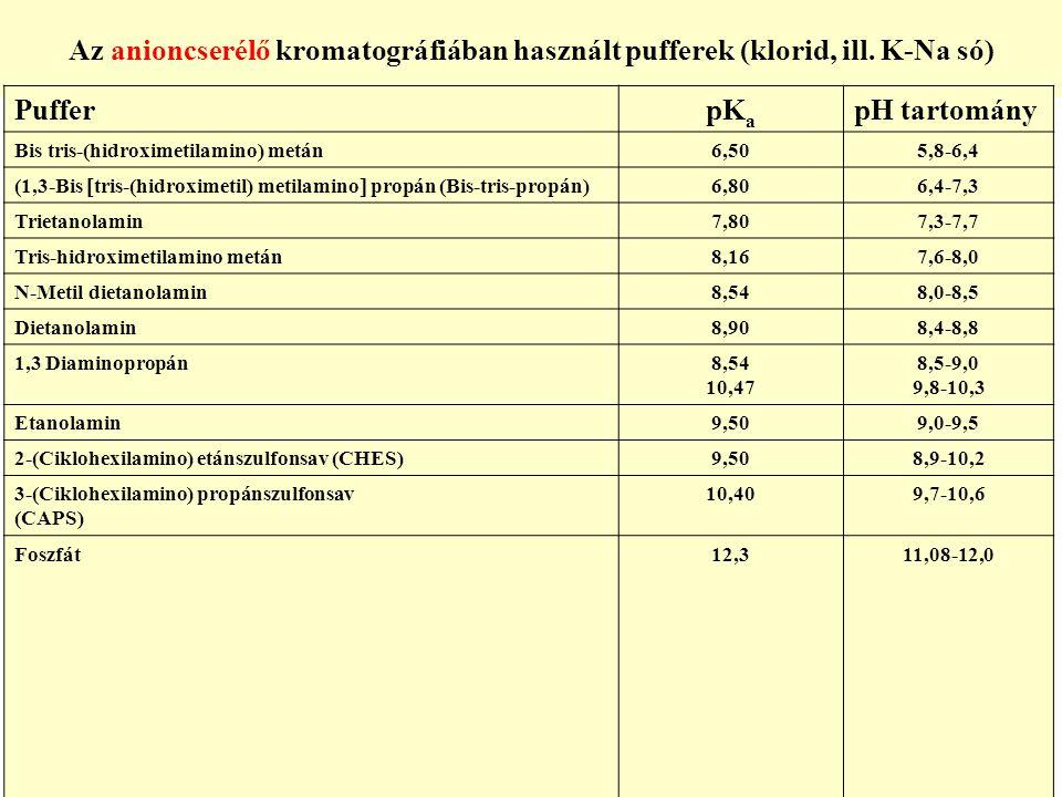 Az anioncserélő kromatográfiában használt pufferek (klorid, ill. K-Na só) PufferpK a pH tartomány Bis tris-(hidroximetilamino) metán6,505,8-6,4 (1,3-B