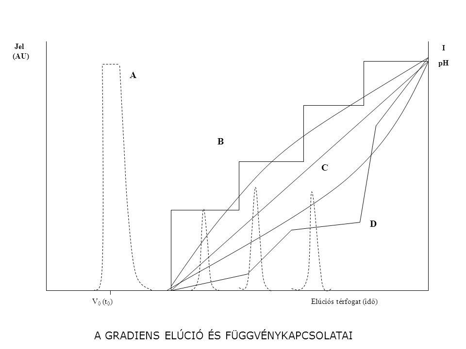 I pH Jel (AU) V 0 (t 0 )Elúciós térfogat (idő) A B C D A GRADIENS ELÚCIÓ ÉS FÜGGVÉNYKAPCSOLATAI