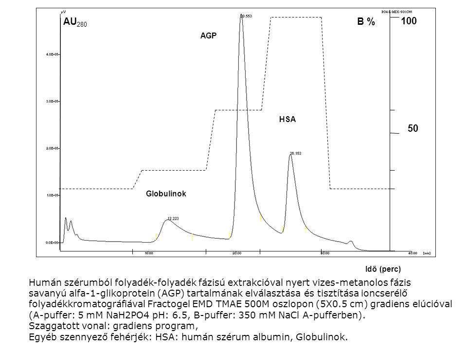 Idő (perc) AGP HSA Globulinok B % 100 50 AU 280 Humán szérumból folyadék-folyadék fázisú extrakcióval nyert vizes-metanolos fázis savanyú alfa-1-gliko