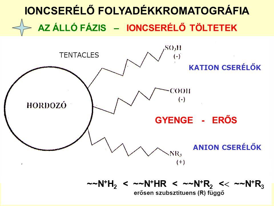 IONCSERÉLŐ FOLYADÉKKROMATOGRÁFIA AZ ÁLLÓ FÁZIS – IONCSERÉLŐ TÖLTETEK GYENGE - ERŐS ~~N + H 2 < ~~N + HR < ~~N + R 2 <  ~~N + R 3 erősen szubsztituens
