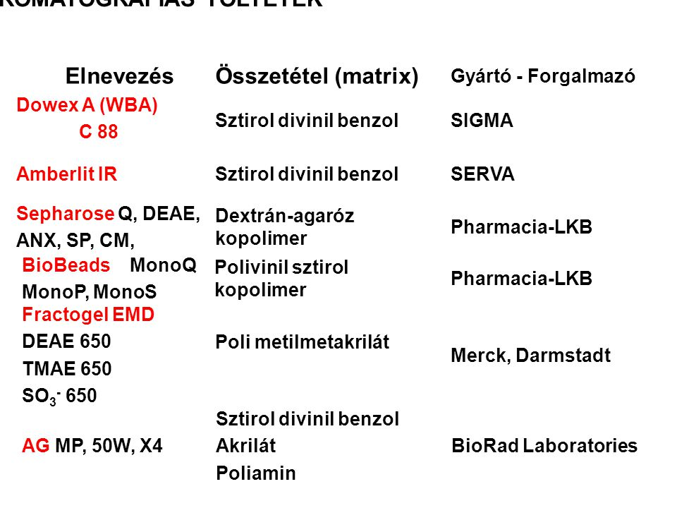 IONCSERÉLŐ KROMATOGRÁFIÁS TÖLTETEK ElnevezésÖsszetétel (matrix) Gyártó - Forgalmazó Dowex A (WBA) C 88 Sztirol divinil benzolSIGMA Amberlit IRSztirol