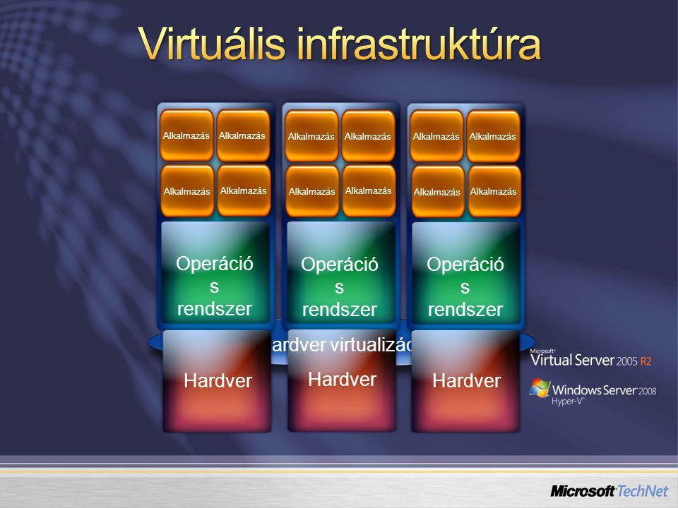 Alkalmazás Operáció s rendszer Hardver Alkalmazás Operáció s rendszer Alkalmazás Operáció s rendszer Hardver virtualizáció Hardver