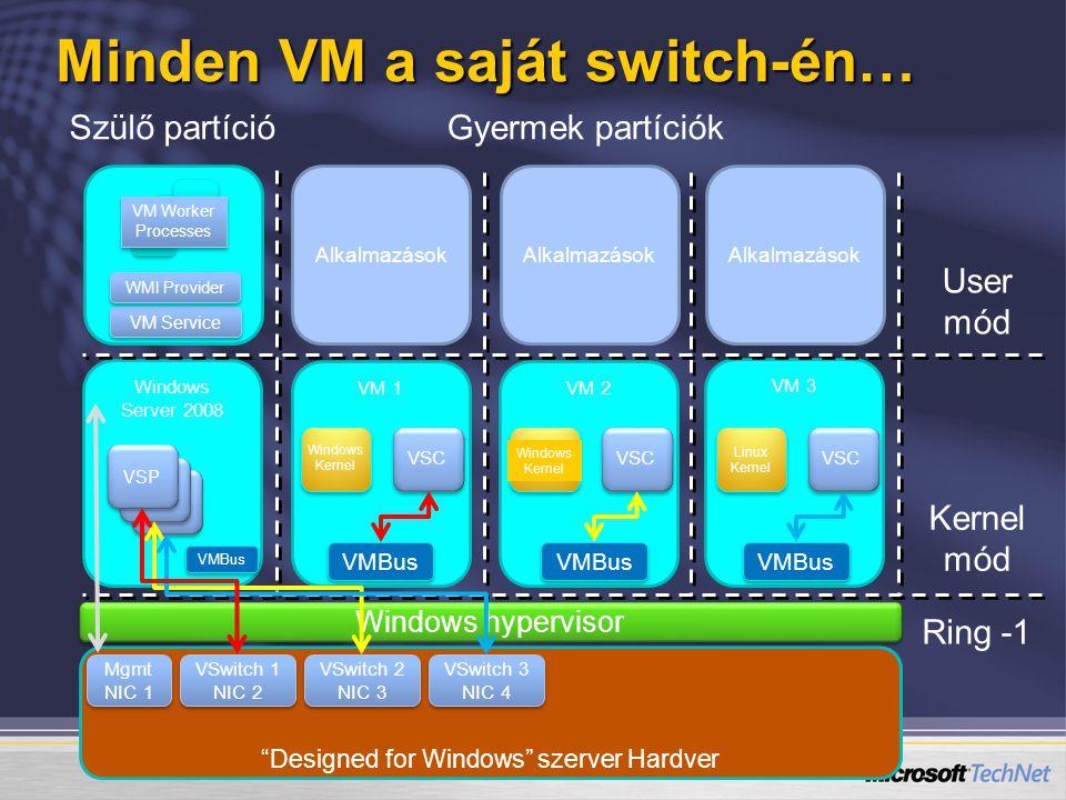Windows Server 2008 Minden VM a saját switch-én… VM 2VM 1 Designed for Windows szerver Hardver Windows hypervisor VM 3 Szülő partícióGyermek partíciók User mód Kernel mód Ring -1 Mgmt NIC 1 Mgmt NIC 1 VSwitch 1 NIC 2 VSwitch 1 NIC 2 VS P VSwitch 2 NIC 3 VSwitch 2 NIC 3 VSwitch 3 NIC 4 VSwitch 3 NIC 4 Alkalmazások VM Service WMI Provider VM Worker Processes Windows Kernel VSC Windows Kernel VSC Linux Kernel VSC VMBus