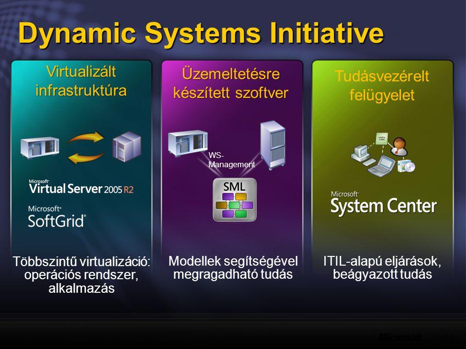 ITIL-alapú eljárások, beágyazott tudás Modellek segítségével megragadható tudás WS- Management Többszintű virtualizáció: operációs rendszer, alkalmazás Virtualizált infrastruktúra Üzemeltetésre készített szoftver Tudásvezérelt felügyelet Dynamic Systems Initiative
