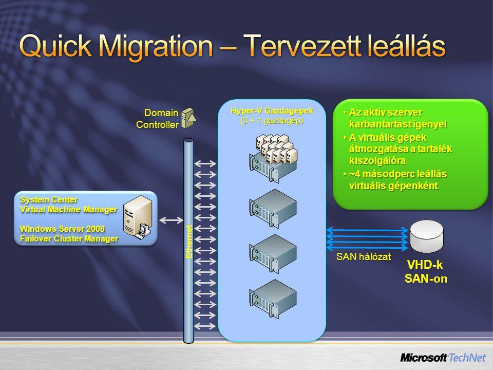 Az aktív szerver karbantartást igényelAz aktív szerver karbantartást igényel A virtuális gépek átmozgatása a tartalék kiszolgálóraA virtuális gépek átmozgatása a tartalék kiszolgálóra ~4 másodperc leállás virtuális gépenként~4 másodperc leállás virtuális gépenként Az aktív szerver karbantartást igényelAz aktív szerver karbantartást igényel A virtuális gépek átmozgatása a tartalék kiszolgálóraA virtuális gépek átmozgatása a tartalék kiszolgálóra ~4 másodperc leállás virtuális gépenként~4 másodperc leállás virtuális gépenként Hyper-V Gazdagépek (3 + 1 gazdagép) System Center Virtual Machine Manager Windows Server 2008 Failover Cluster Manager System Center Virtual Machine Manager Windows Server 2008 Failover Cluster Manager VHD-k SAN-on DomainController Ethernet SAN hálózat