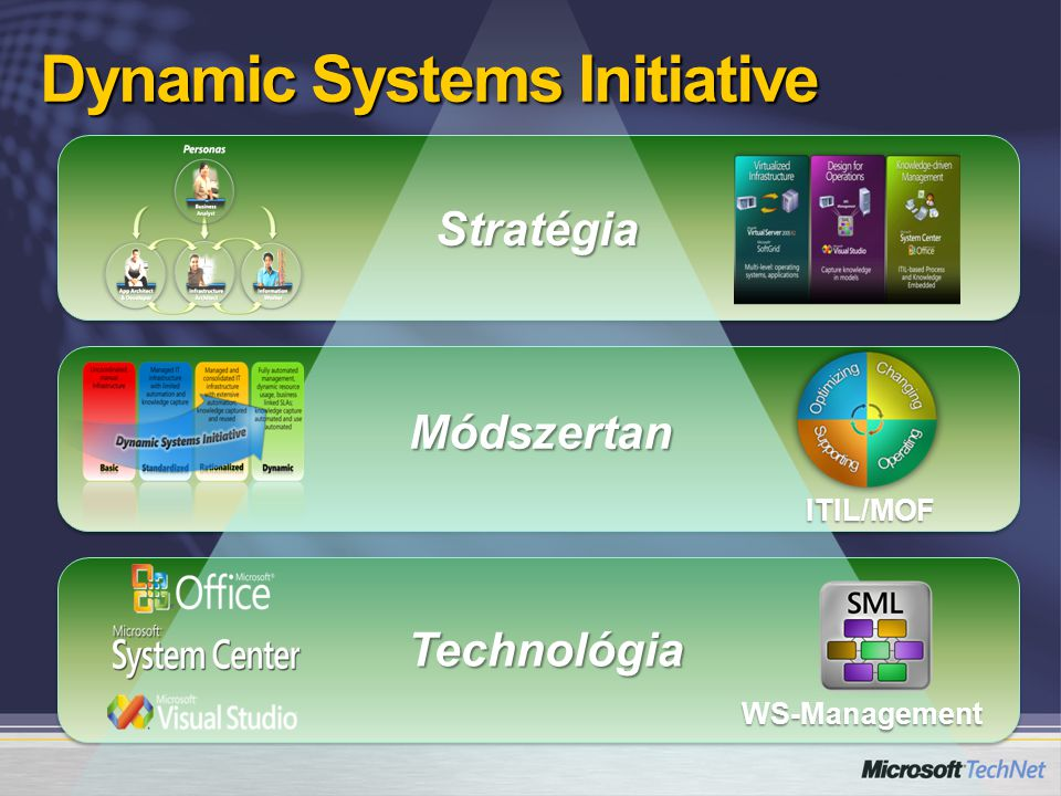 Technológia ITIL/MOF WS-Management Stratégia Módszertan